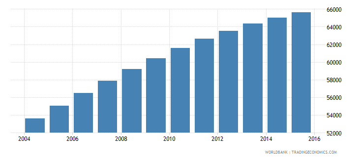comoros population ages 6 10 male wb data
