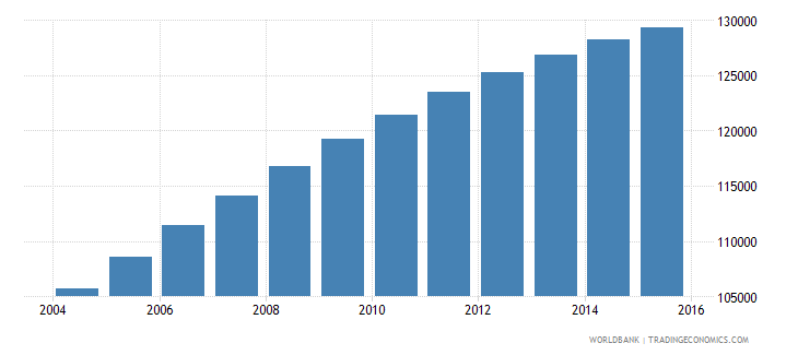 comoros population ages 6 10 total wb data