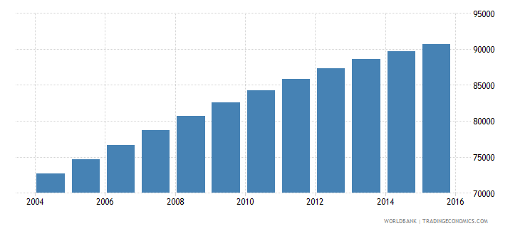 comoros population ages 6 12 male wb data