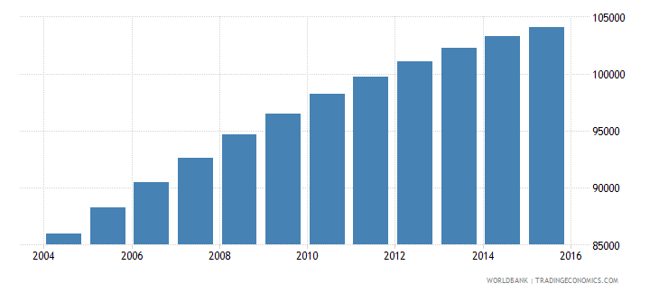 comoros population ages 6 9 total wb data