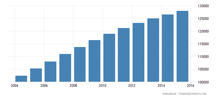 comoros population ages 7 11 total wb data