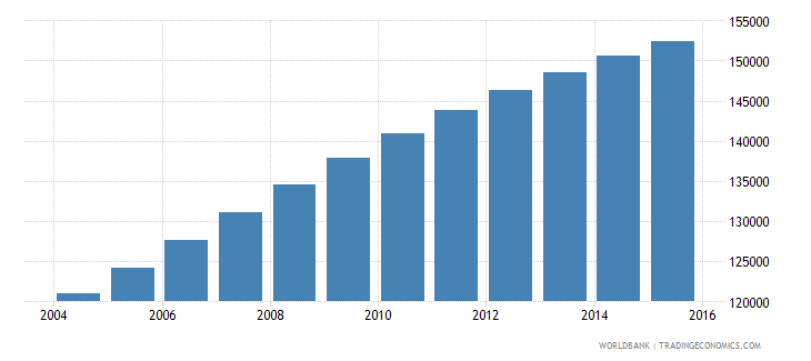 comoros population ages 7 12 total wb data