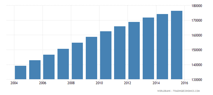comoros population ages 7 13 total wb data