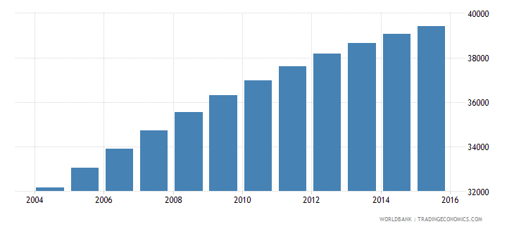 comoros population ages 7 9 male wb data