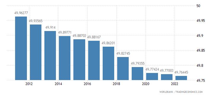 comoros population female percent of total wb data