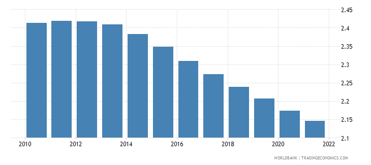 Population growth annual in comoros preview sciox Images