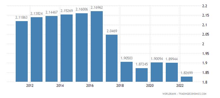 comoros population growth annual percent wb data