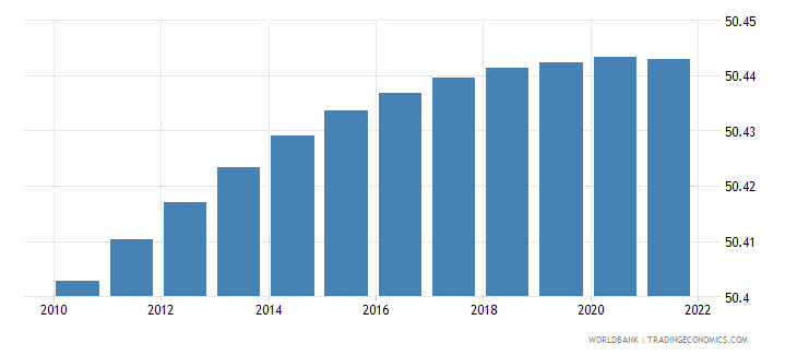 comoros population male percent of total wb data