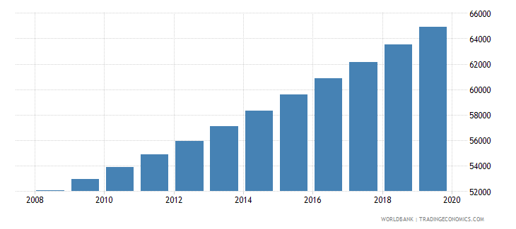 comoros population of compulsory school age male number wb data