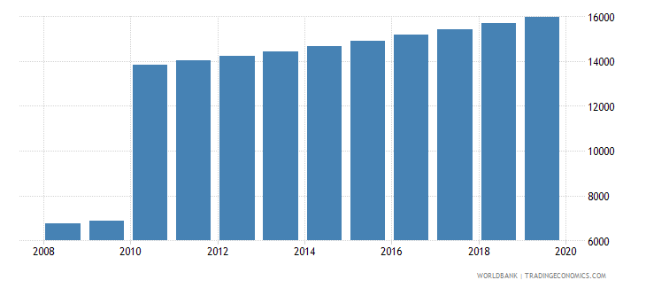 comoros population of the official age for post secondary non tertiary education female number wb data