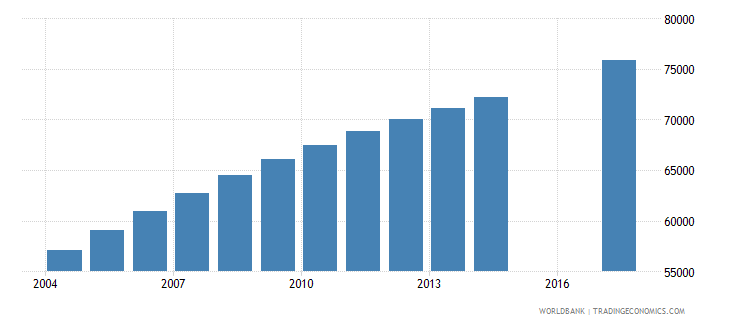 comoros population of the official age for tertiary education both sexes number wb data