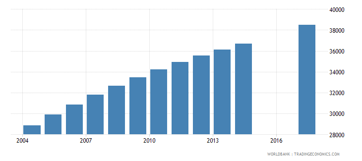 comoros population of the official age for tertiary education male number wb data