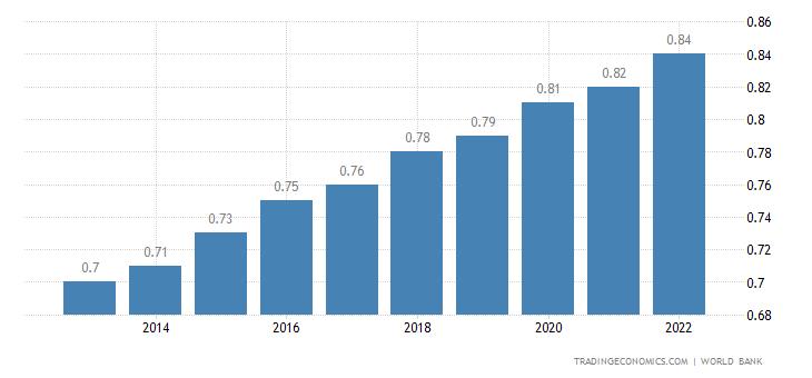 Comoros population 1960 2017 data chart calendar comoros population sciox Images