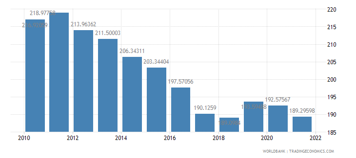 comoros ppp conversion factor gdp lcu per international dollar wb data