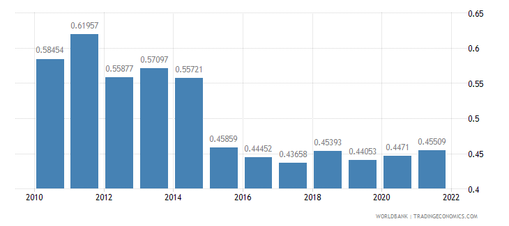 comoros ppp conversion factor gdp to market exchange rate ratio wb data