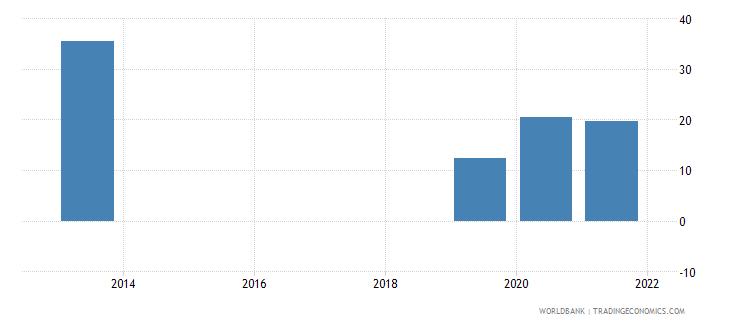 comoros present value of external debt percent of gni wb data