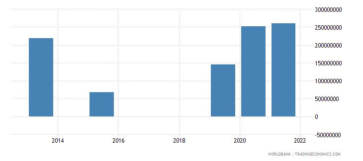 comoros present value of external debt us dollar wb data