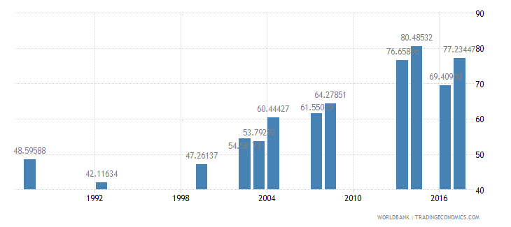 comoros primary completion rate female percent of relevant age group wb data