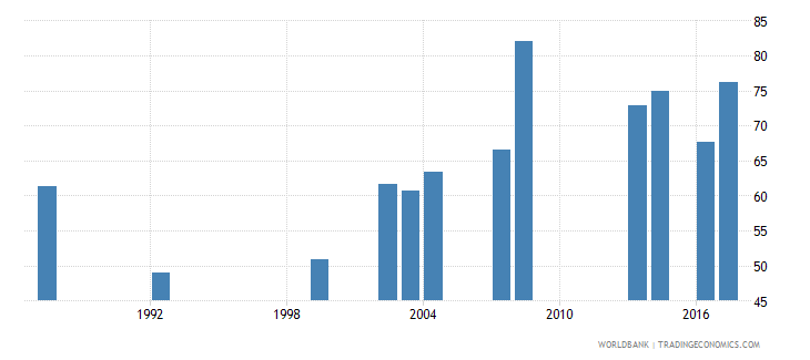 comoros primary completion rate male percent of relevant age group wb data