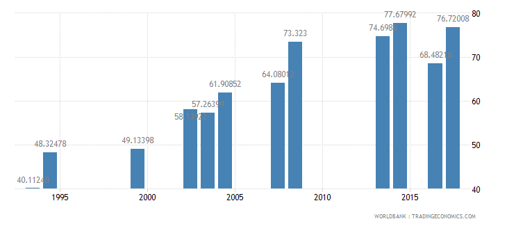 comoros primary completion rate total percent of relevant age group wb data
