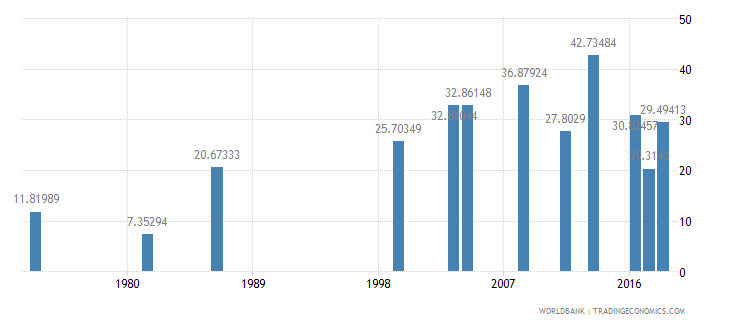 comoros primary education teachers percent female wb data
