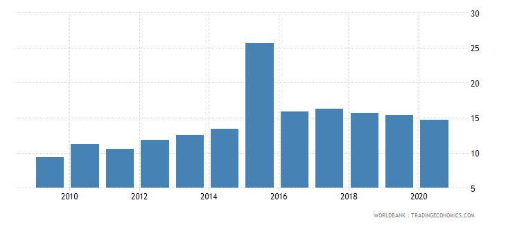 comoros private credit by deposit money banks and other financial institutions to gdp percent wb data