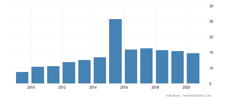 comoros private credit by deposit money banks to gdp percent wb data