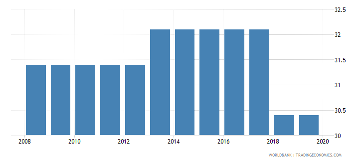 comoros profit tax percent of commercial profits wb data