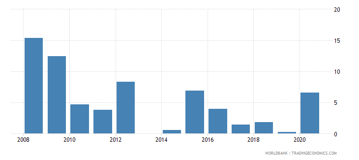 comoros public and publicly guaranteed debt service percent of exports excluding workers remittances wb data