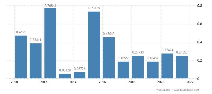 comoros public and publicly guaranteed debt service percent of gni wb data