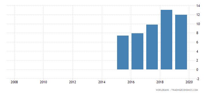 comoros public credit registry coverage percent of adults wb data
