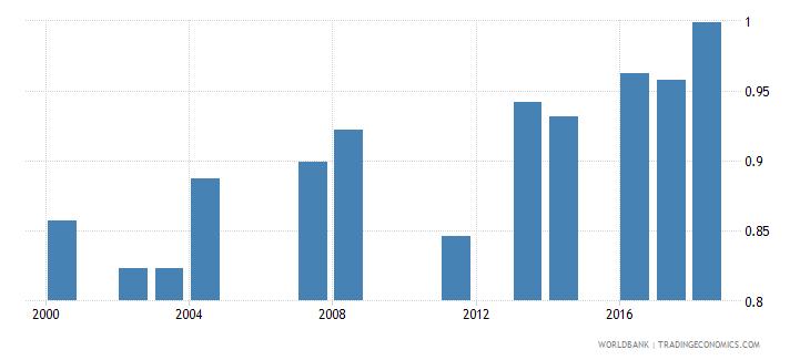 comoros ratio of female to male primary enrollment percent wb data