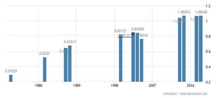 comoros ratio of female to male secondary enrollment percent wb data