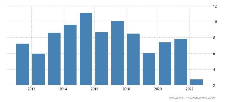 comoros real interest rate percent wb data