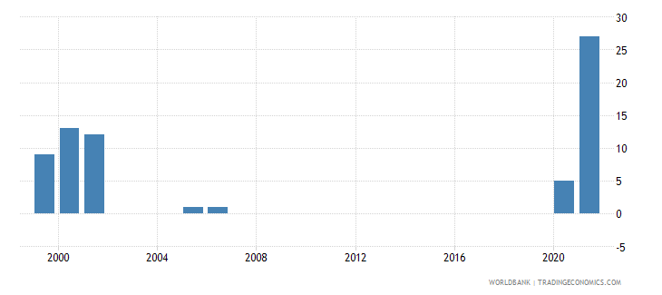 comoros refugee population by country or territory of asylum wb data