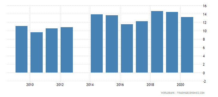 comoros remittance inflows to gdp percent wb data