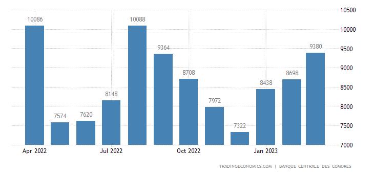 Comoros Remittances