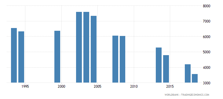 comoros repeaters in grade 1 of primary education both sexes number wb data