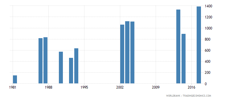 comoros repeaters in grade 2 of lower secondary general education both sexes number wb data