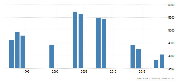 comoros repeaters in grade 2 of primary education both sexes number wb data