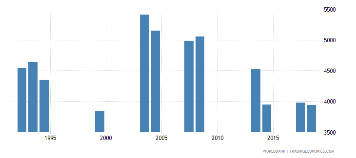 comoros repeaters in grade 3 of primary education both sexes number wb data