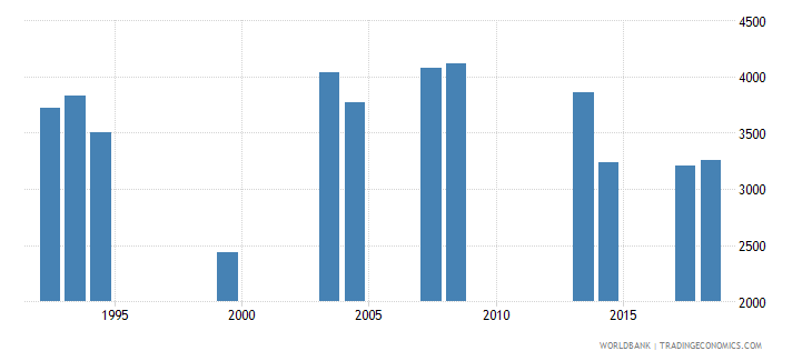 comoros repeaters in grade 4 of primary education both sexes number wb data