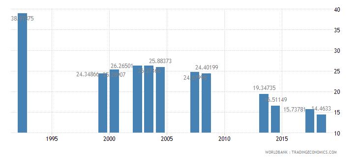 comoros repeaters primary female percent of female enrollment wb data