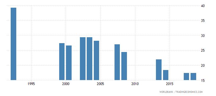 comoros repeaters primary male percent of male enrollment wb data