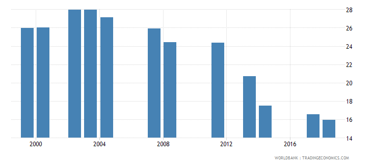comoros repeaters primary total percent of total enrollment wb data