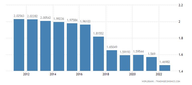 comoros rural population growth annual percent wb data