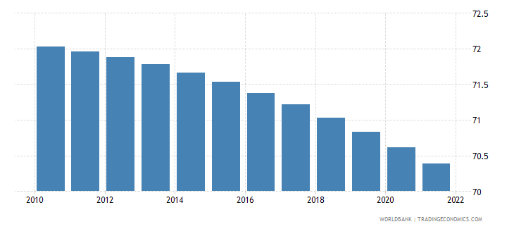 comoros rural population percent of total population wb data
