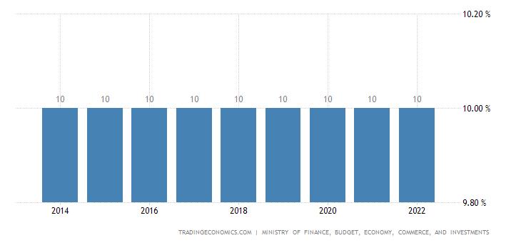 Comoros Sales Tax Rate