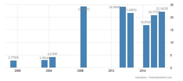 comoros school enrollment preprimary female percent gross wb data