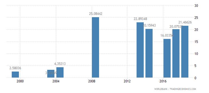 comoros school enrollment preprimary male percent gross wb data
